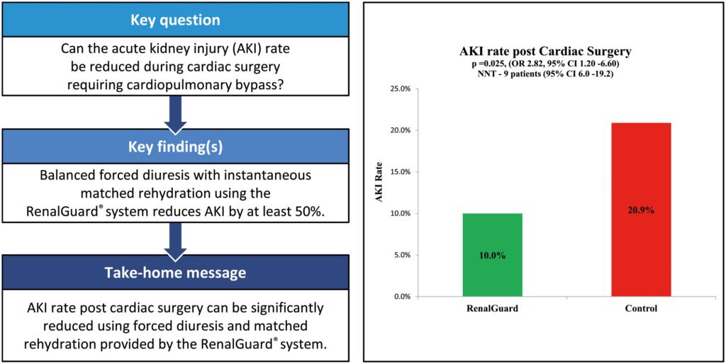 Il grafico dei dati dello studio evidenziano riduzione del rischio AKI di almeno il 50%.